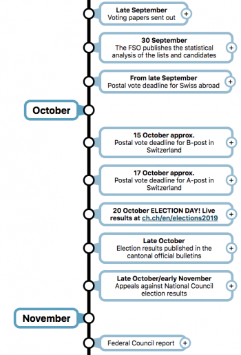 Swiss_Federal_Election_2019_Timeline